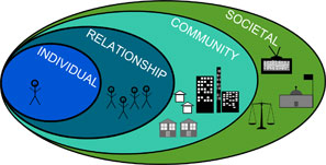 Graphic of Social Ecological Model, showing Individual inside of Relationship inside of Community inside of Societal.